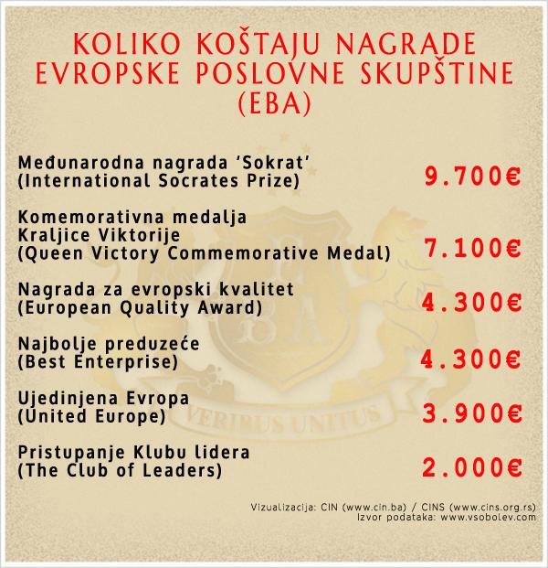 Cjenovnik EBA nagrada