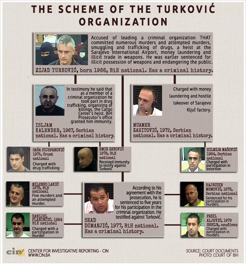 Crime In Bosnia Money In Serbia Cin