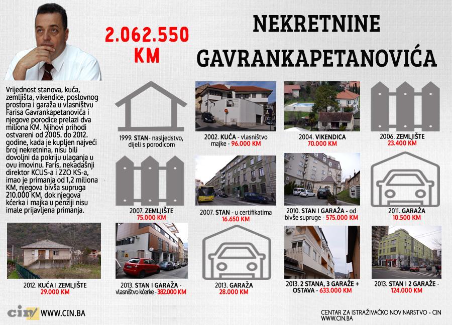 Nekretnine Gavrankapetanovića