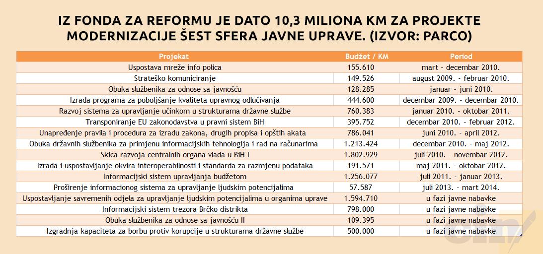 Reforma javne uprave