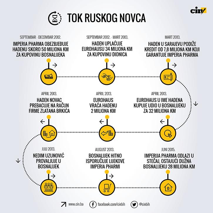 Bosnalijek - Tok ruskog novca