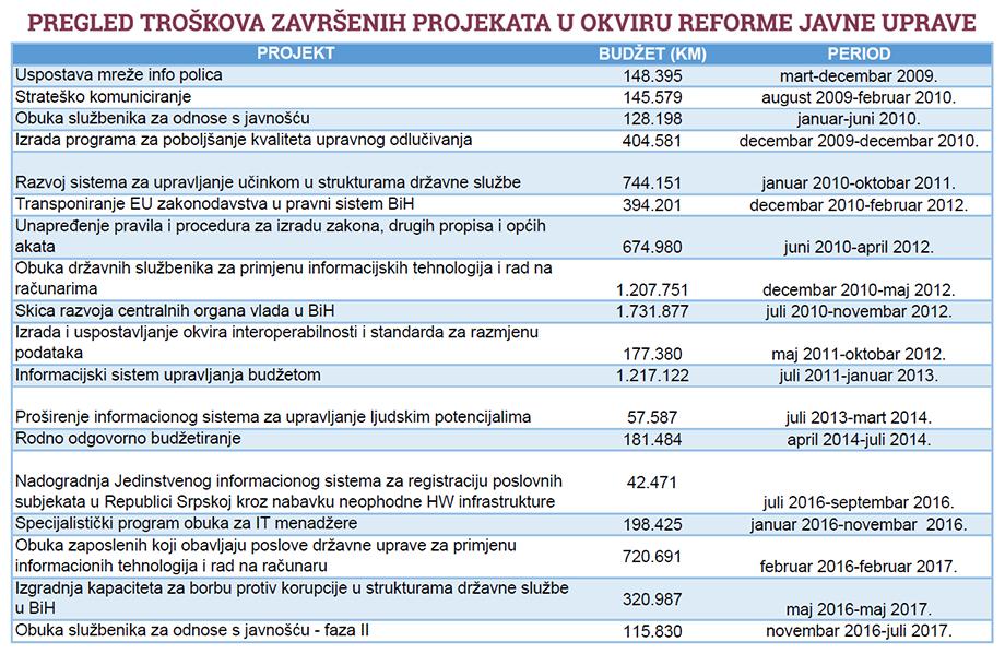 Reforma javne uprave, CIN