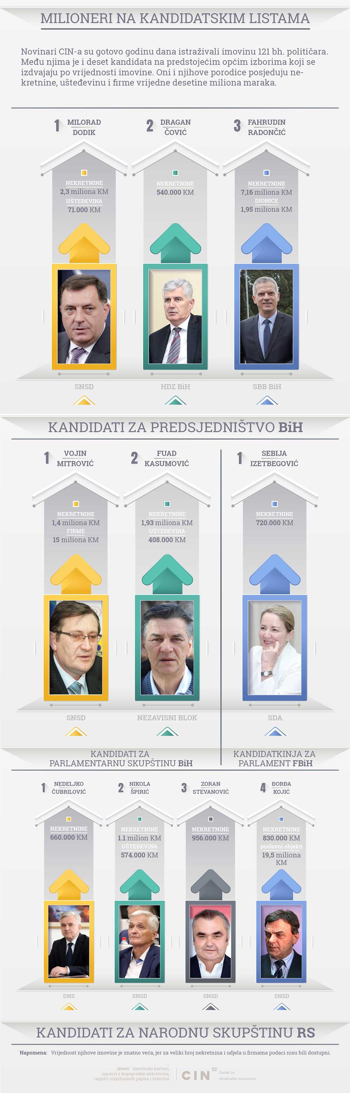 Infografika imovina politicara