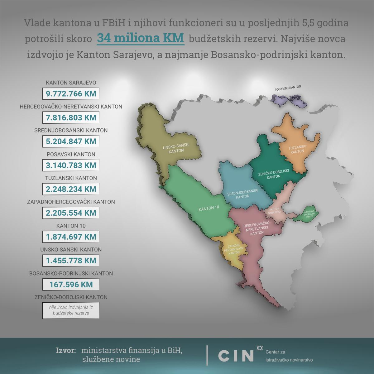 Infografika Rezerva