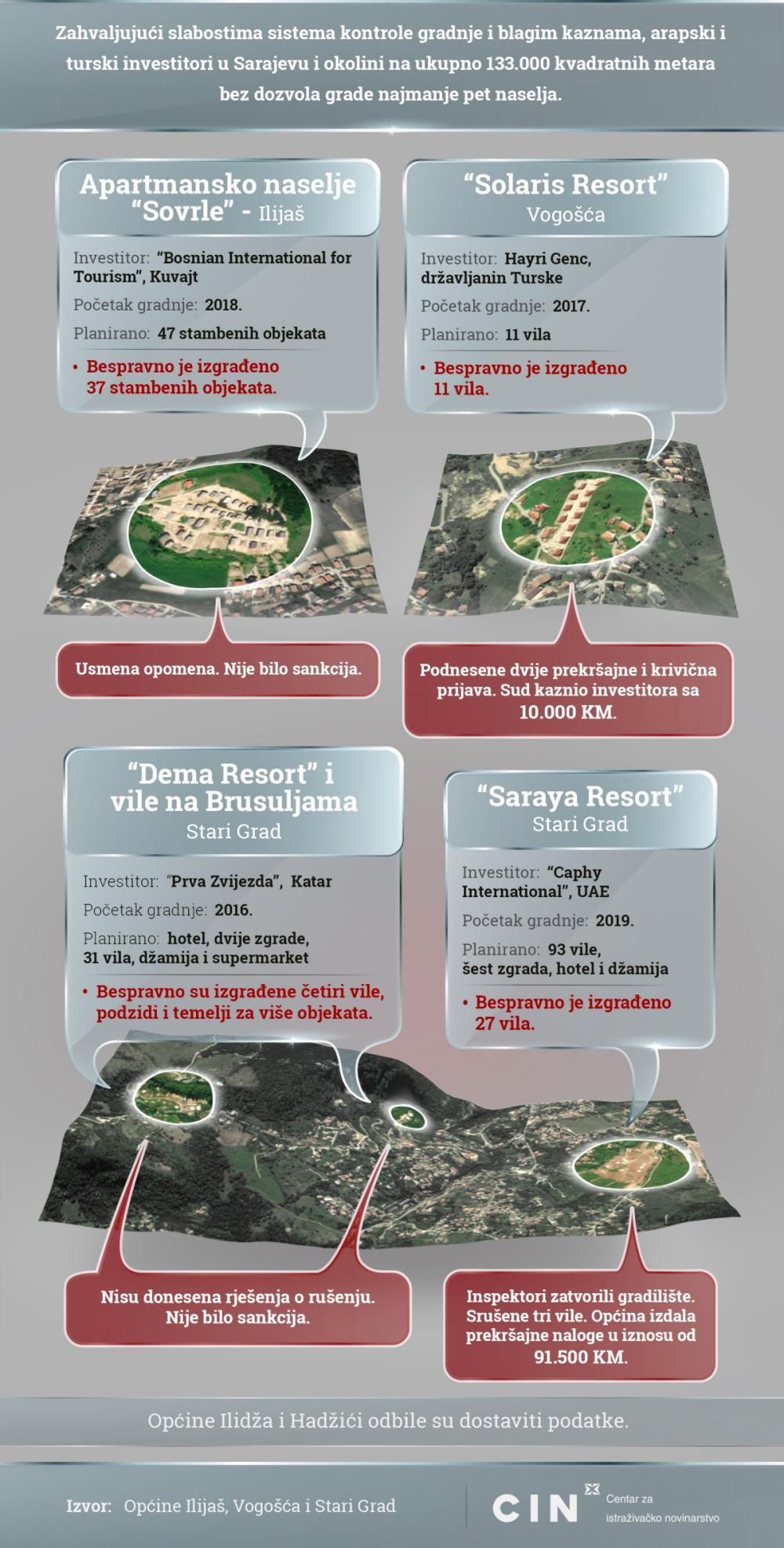 Arapski resorti