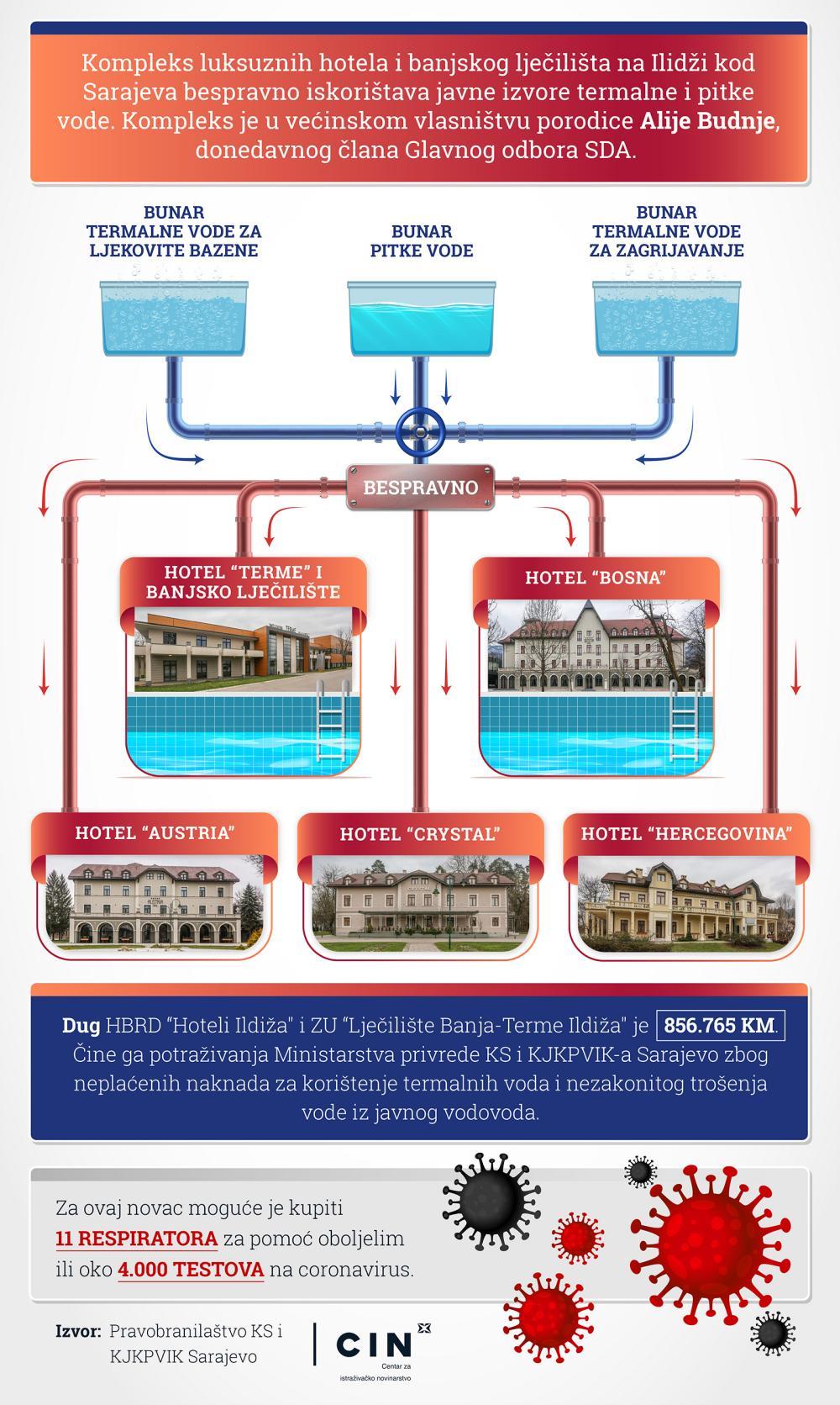 Budnjini vodomjeri Infografika