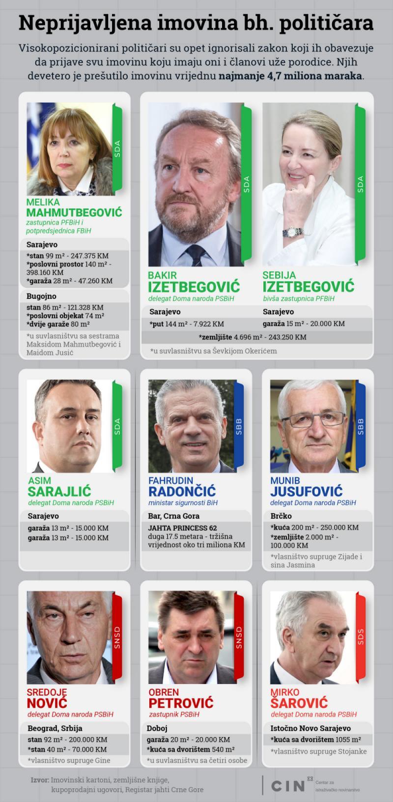 Bakir i Sebija Izetbegović infografika