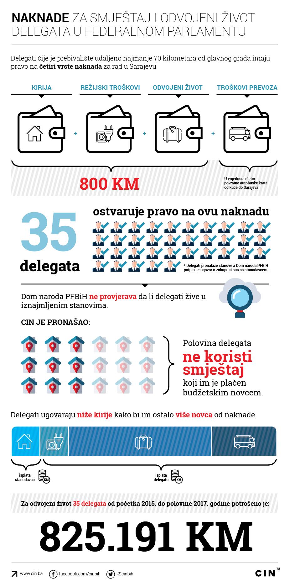 Delegati FBiH, CIN