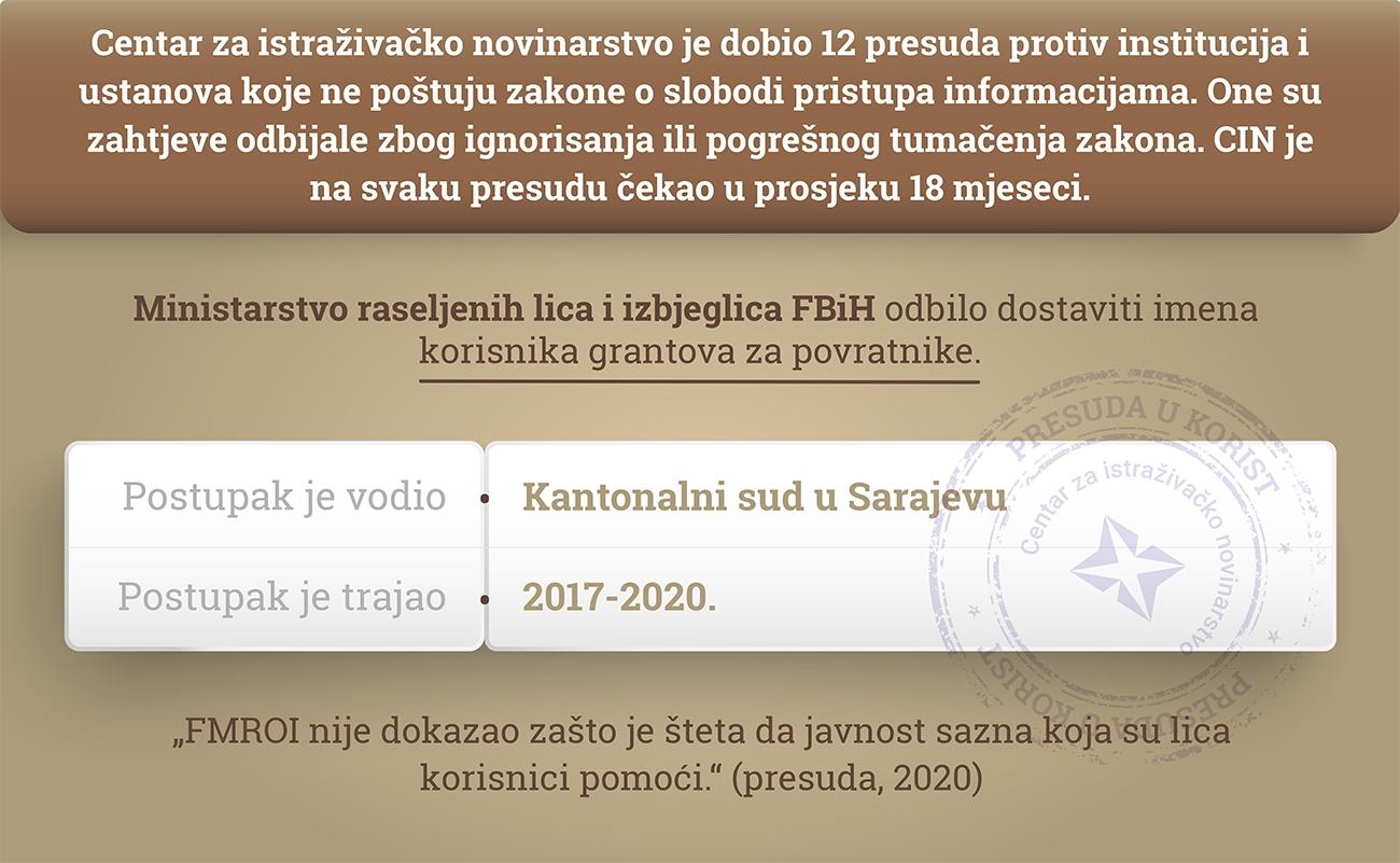 thumbs_Ministarstvo-raseljenih-lica-i-izbjeglica-FBiH-Nova