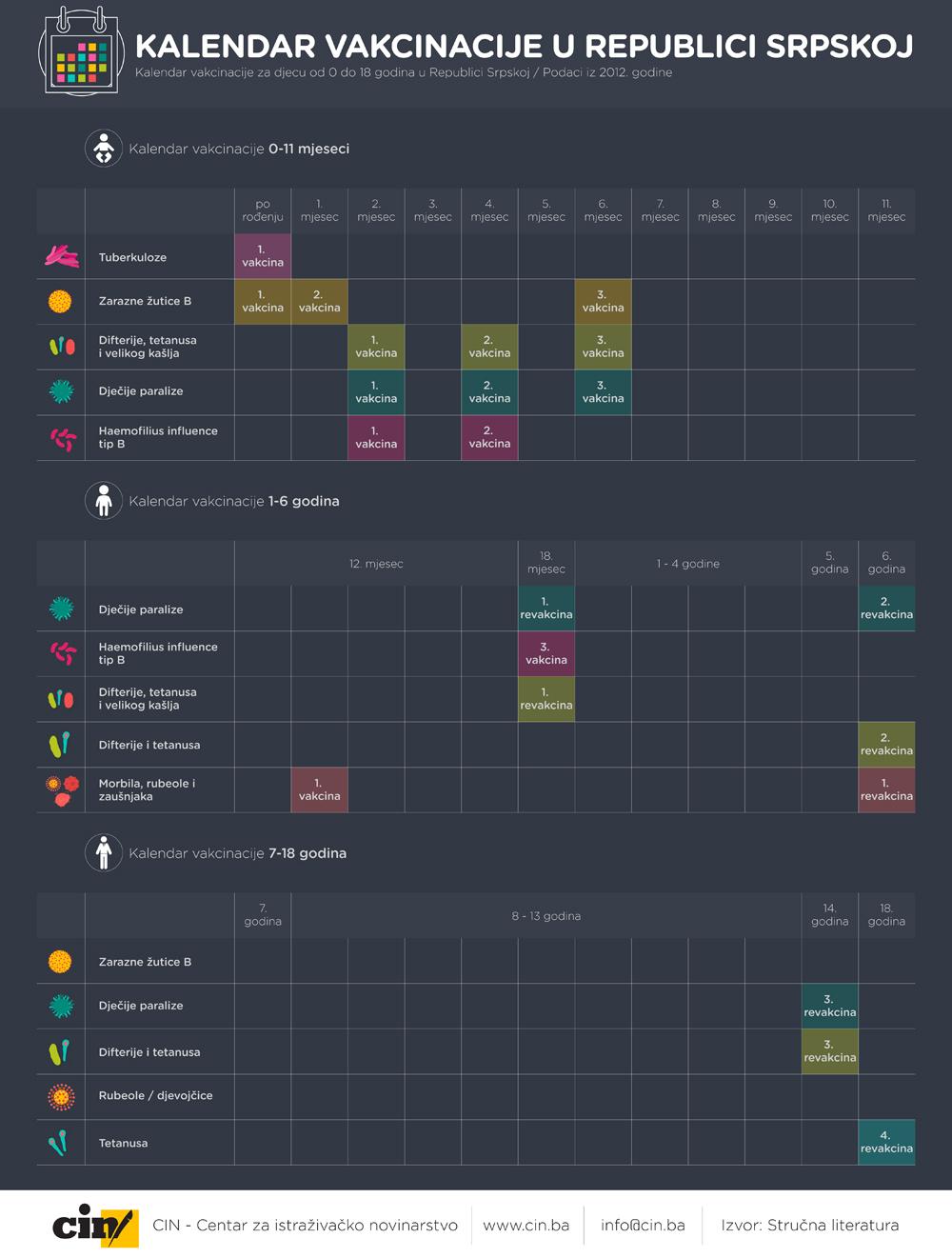 Kalendar vakcinacije RS