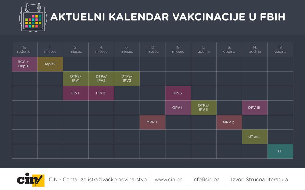 Aktuelni kalendar vakcinacije u FBiH