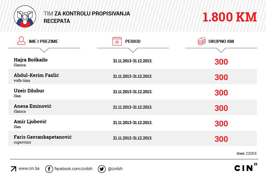 UO_ZZOKS_Tim-za-kontrolu-propisivanja-recepata