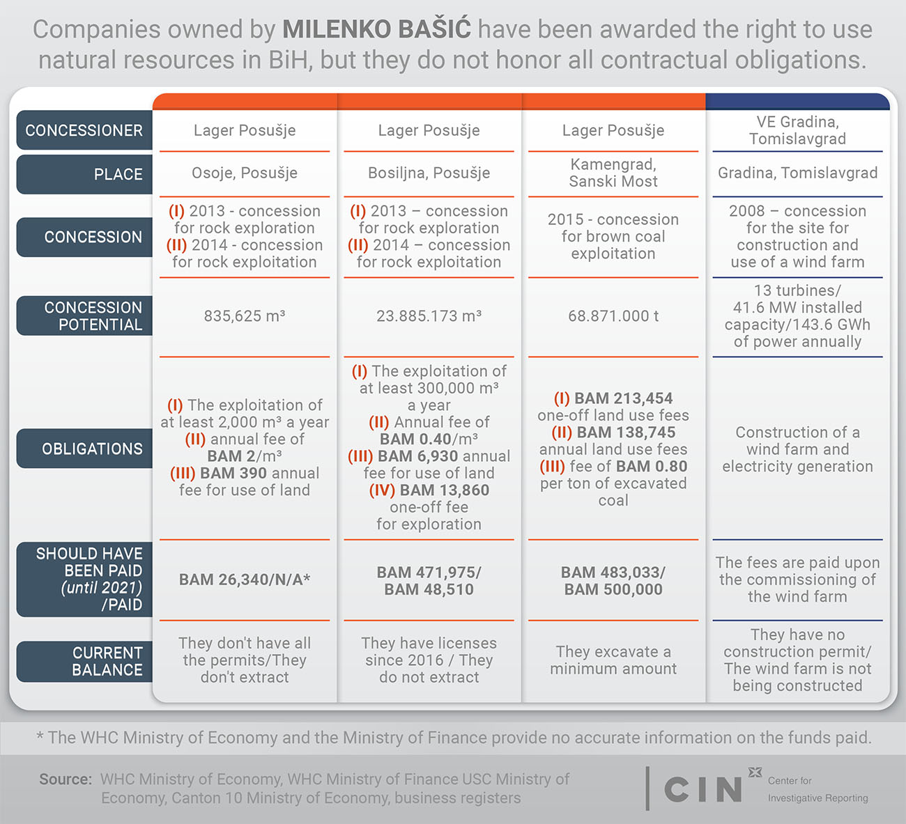 MIlenko Bačić's concessions in BiH